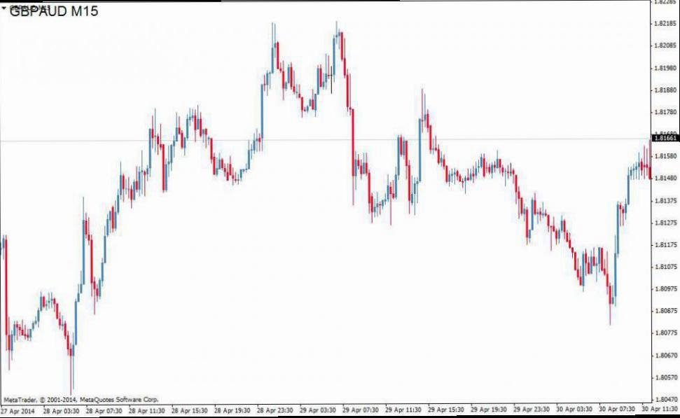 Learn Forex Trading With Nigeriaforextrading - Forex, CFDs